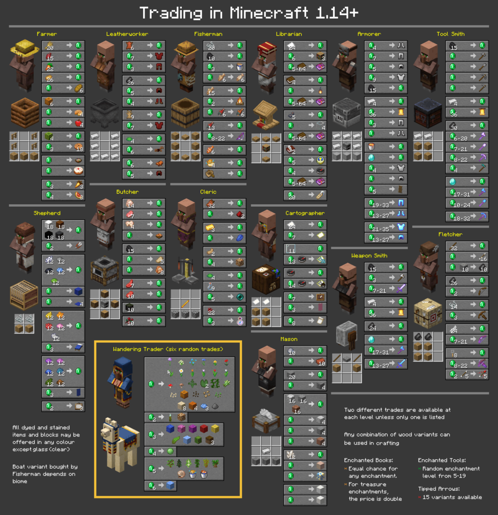 Villagers Trade Table